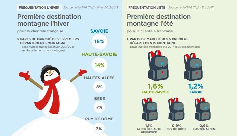 destination montagne